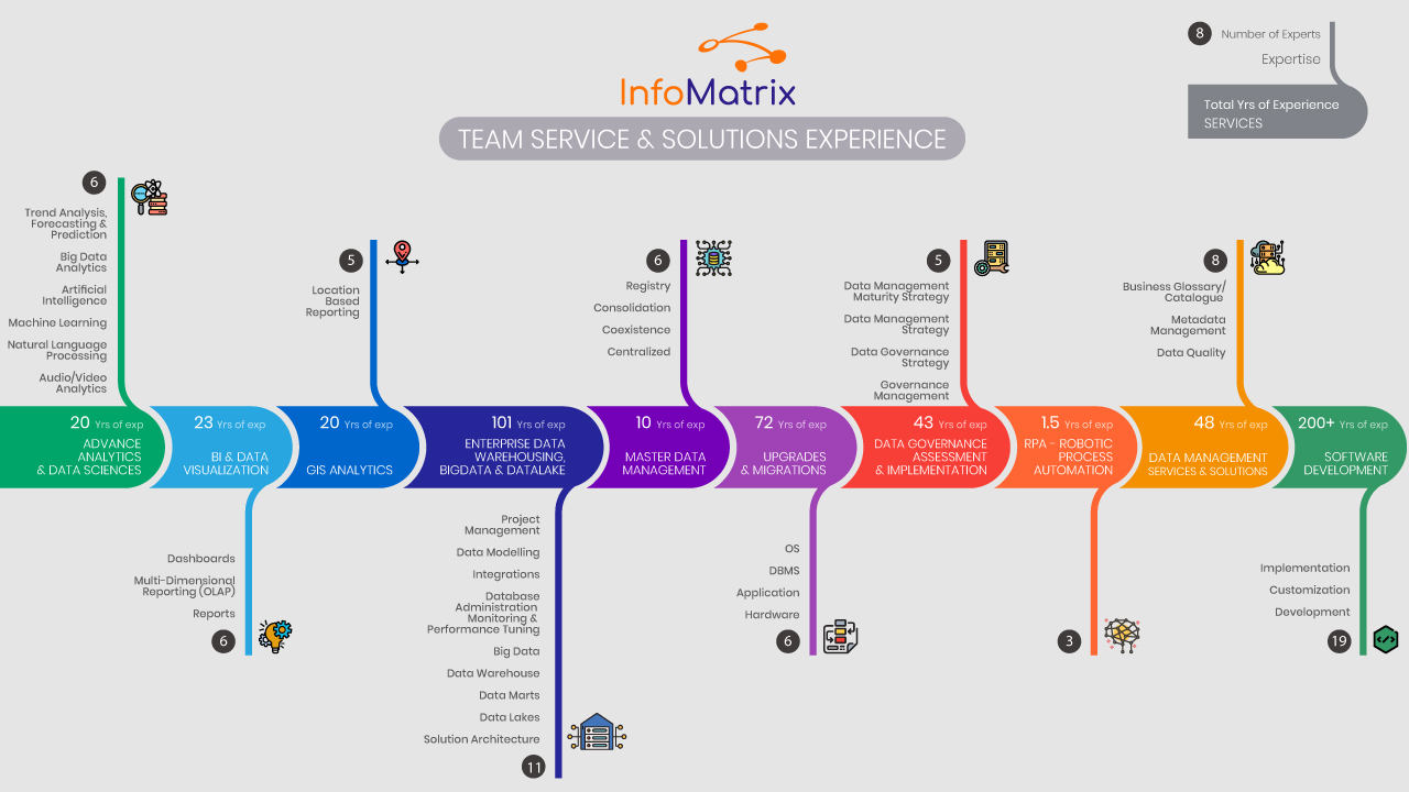 Team Service & Solutions Experience